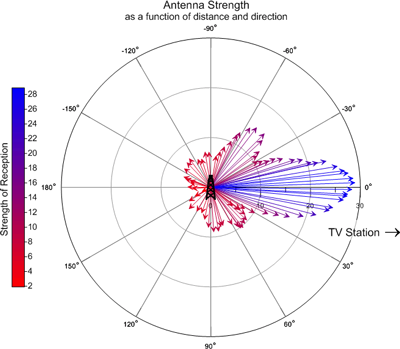 Grapher-2D & 3D graphing, plotting, and analysis software: Grapher offers an assortment of polar plots