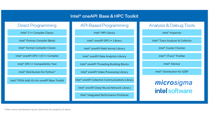 Intel oneAPI BASE Toolkit